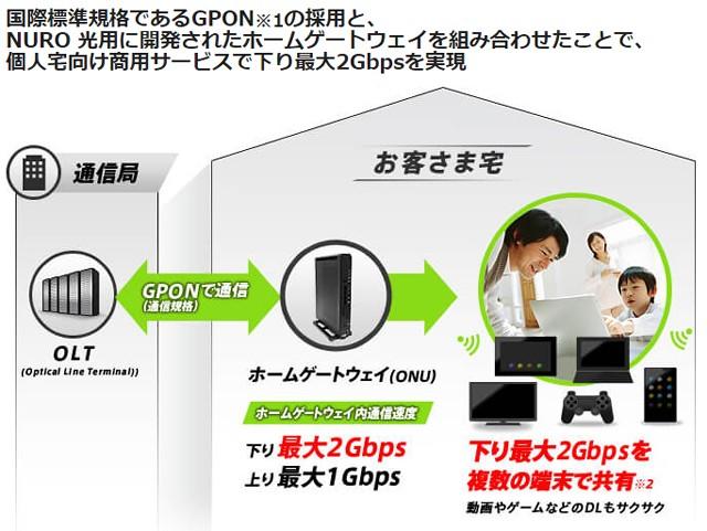 NURO光は超最速2Gpbsをどうやって実現しているのか?