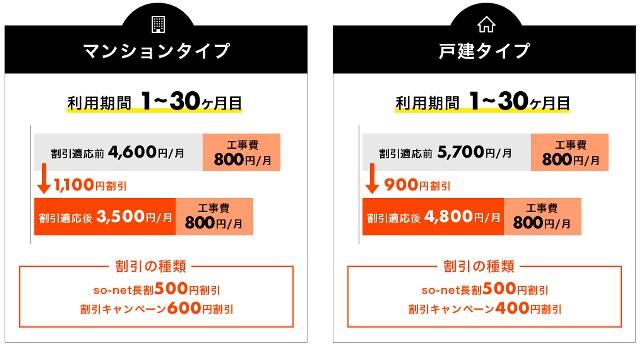 So-net光コラボレーションの基本料金