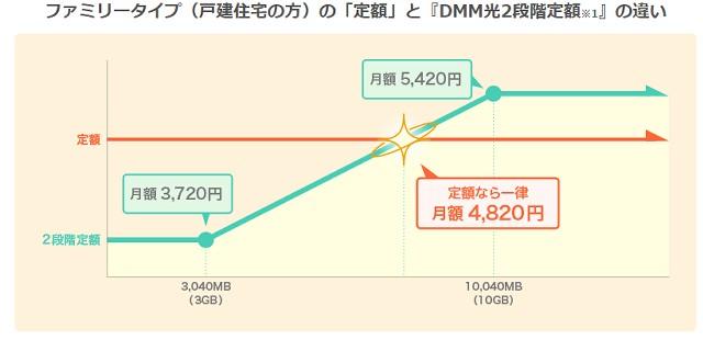 DMM光の2段階定額方式の料金について
