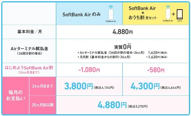 SoftBank Airの基本料金