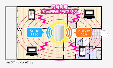 ホームルーターが発信するWi-Fiの電波の周波数